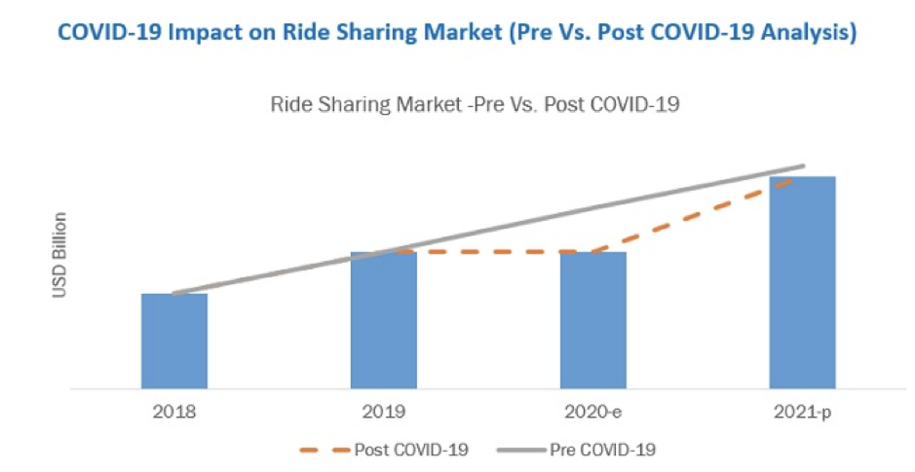 Ride Sharing Market after Covid-19